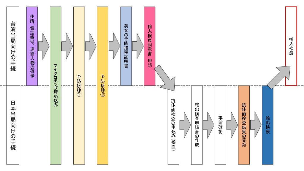 猫を日本から台湾に輸出する際に必要となる手続のフローチャート