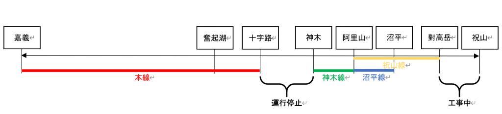 2021年3月現在の阿里山鉄道概略路線図